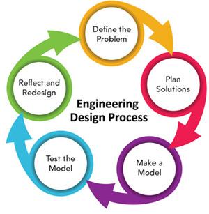 stem-engineering-design-process